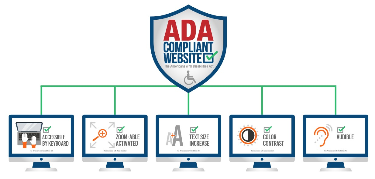 ADA compliant, Making your website ADA compliant